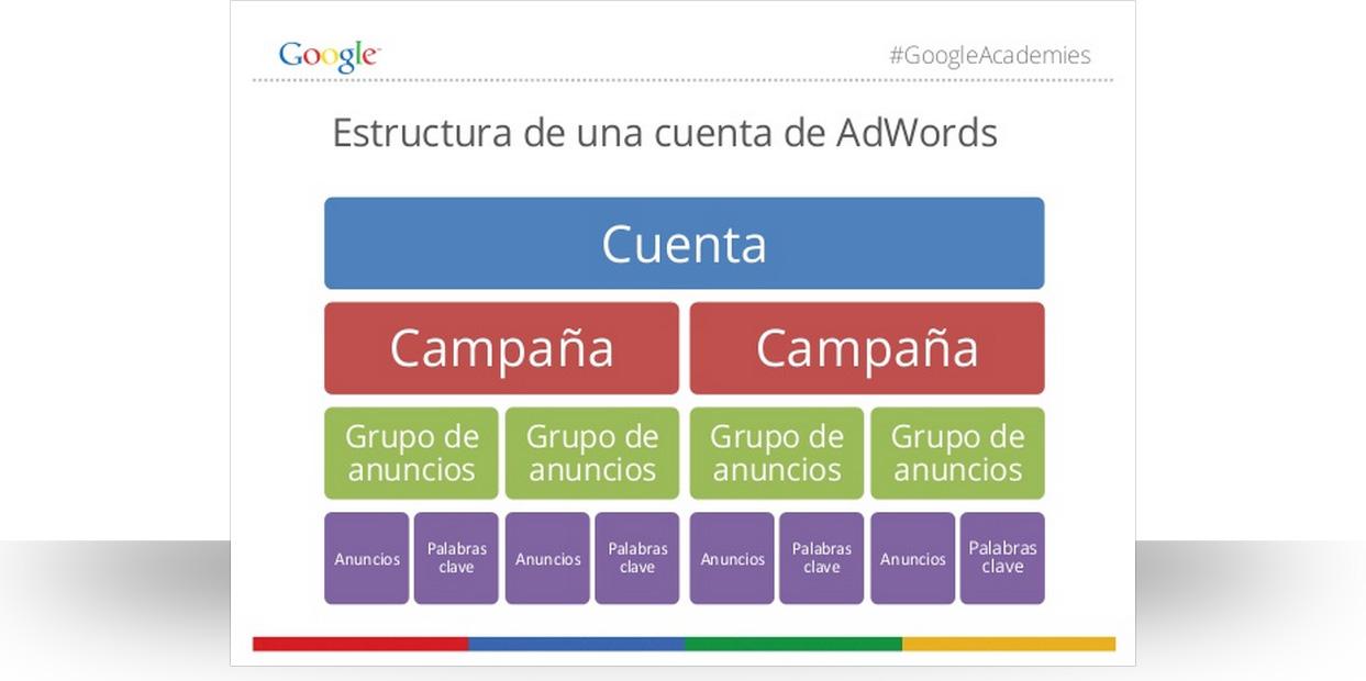 estructura_cuenta_adwords
