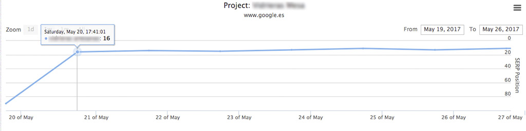 progresion_seo_keyword_2